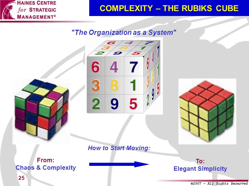 25 COMPLEXITY – THE RUBIKS CUBE