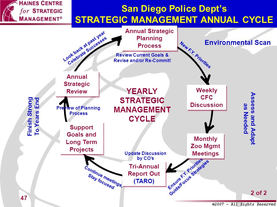 47 San Diego Police Depts STRATEGIC MANAGEMENT ANNUAL CYCLE YEARLY STRATEGIC MANAGEMENT CYCLE Look back at past year Celebrate Successes New F.Y. Prio
