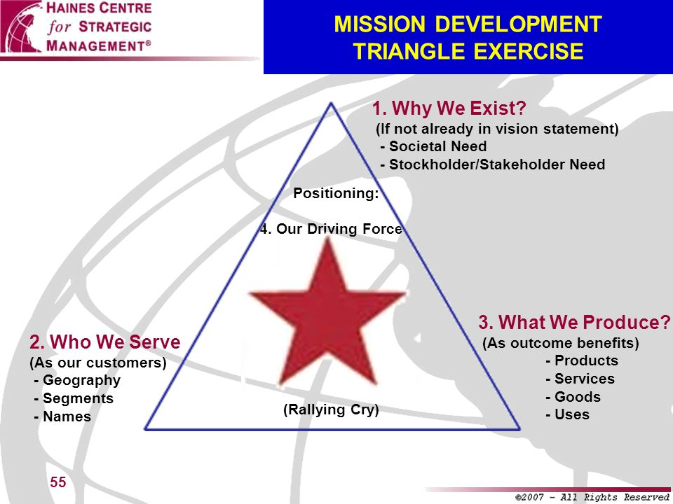 55 MISSION DEVELOPMENT TRIANGLE EXERCISE 2. Who We Serve (As our customers) - Geography - Segments - Names 3. What We Produce? (As outcome benefits) -
