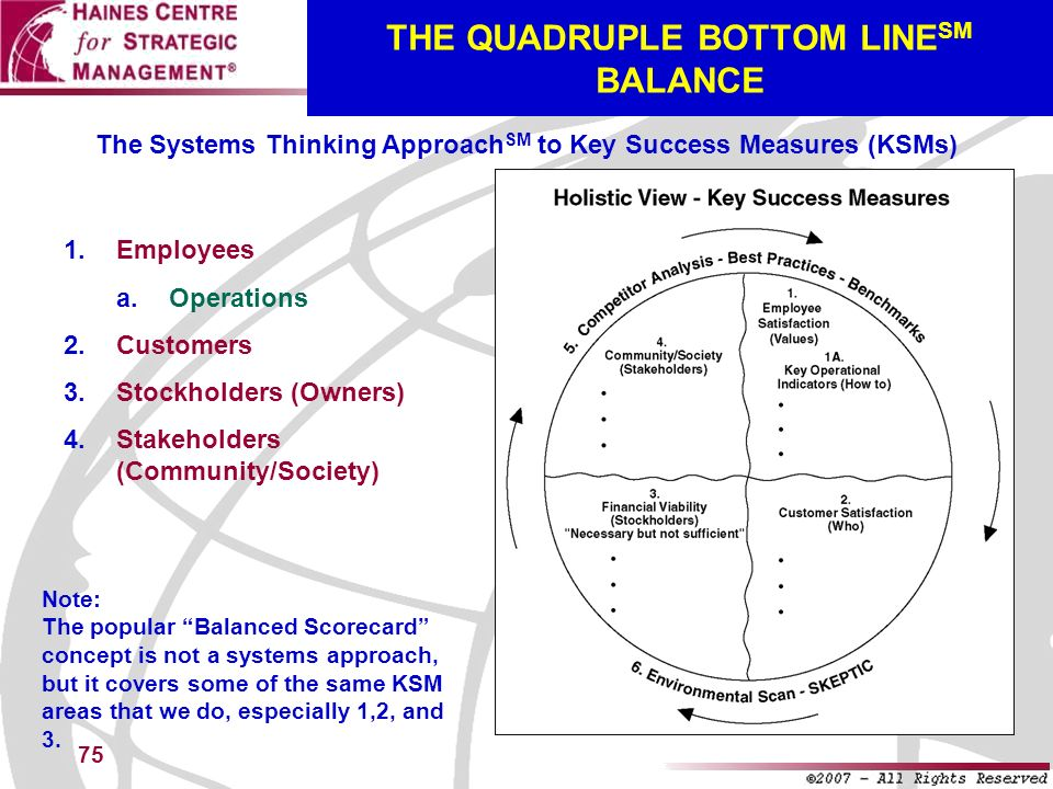 75 THE QUADRUPLE BOTTOM LINE SM BALANCE The Systems Thinking Approach SM to Key Success Measures (KSMs) 1.Employees a.Operations 2.Customers 3.Stockho