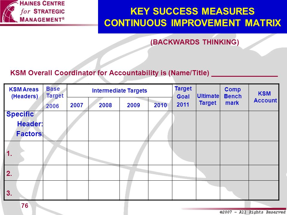 76 Base Target 2006 KEY SUCCESS MEASURES CONTINUOUS IMPROVEMENT MATRIX KSM Overall Coordinator for Accountability is (Name/Title) _________________ (B