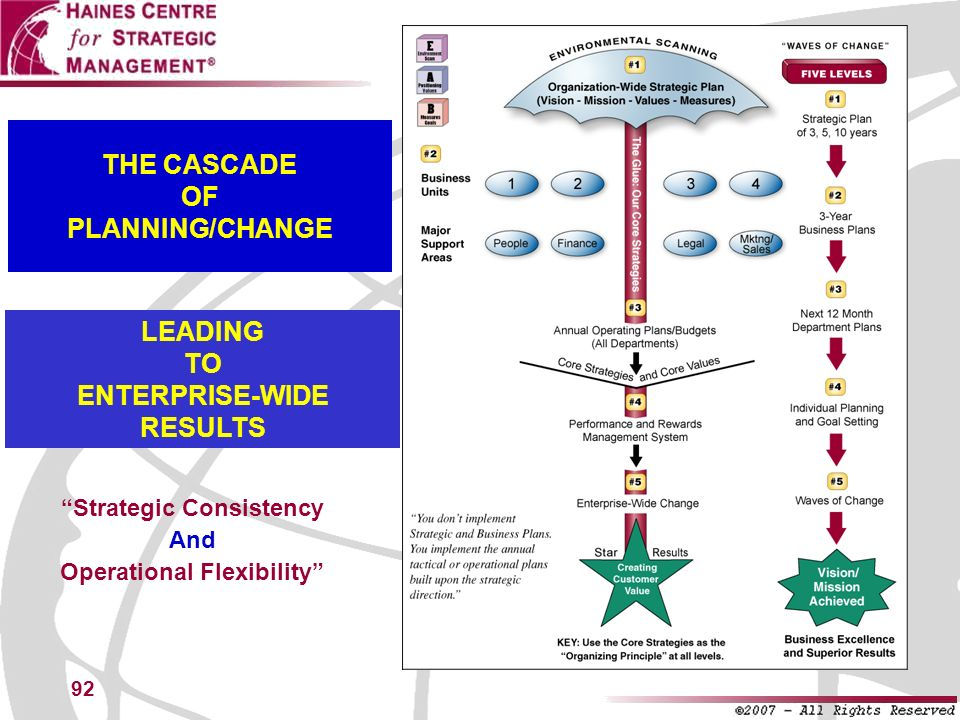 92 THE CASCADE OF PLANNING/CHANGE Strategic Consistency And Operational Flexibility LEADING TO ENTERPRISE-WIDE RESULTS