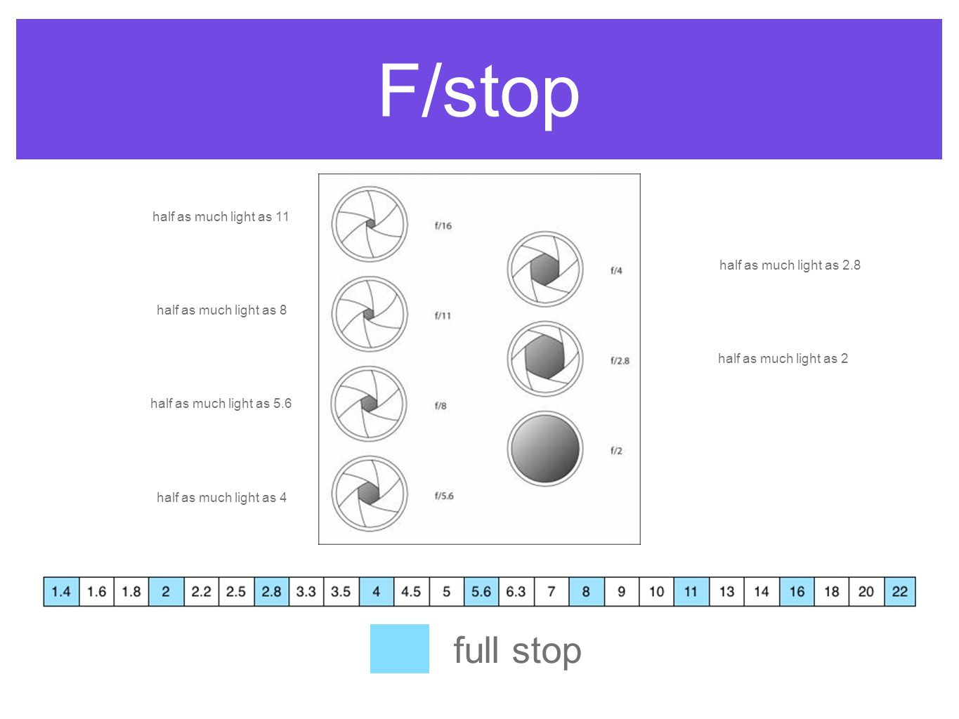 F/stop full stop half as much light as 2 half as much light as 2.8 half as much light as 4 half as much light as 5.6 half as much light as 8 half as m