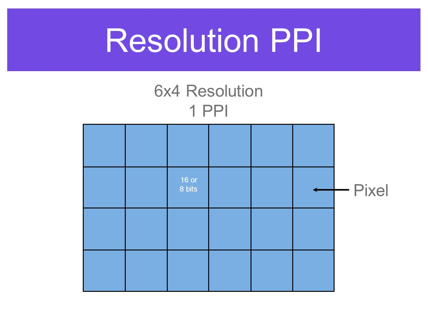 Resolution PPI Pixel 6x4 Resolution 1 PPI 16 or 8 bits