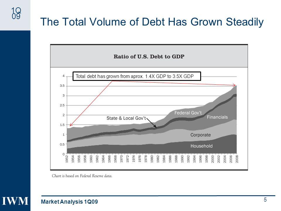 1Q 09 Quarterly Performance of High-Yield vs.