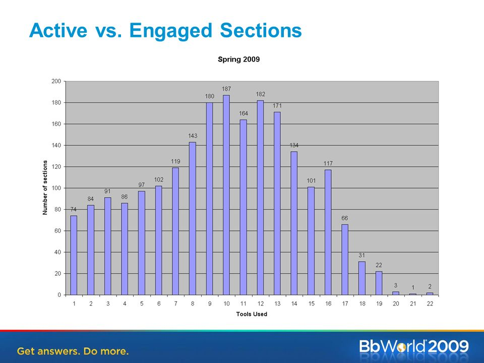 Active vs. Engaged Sections