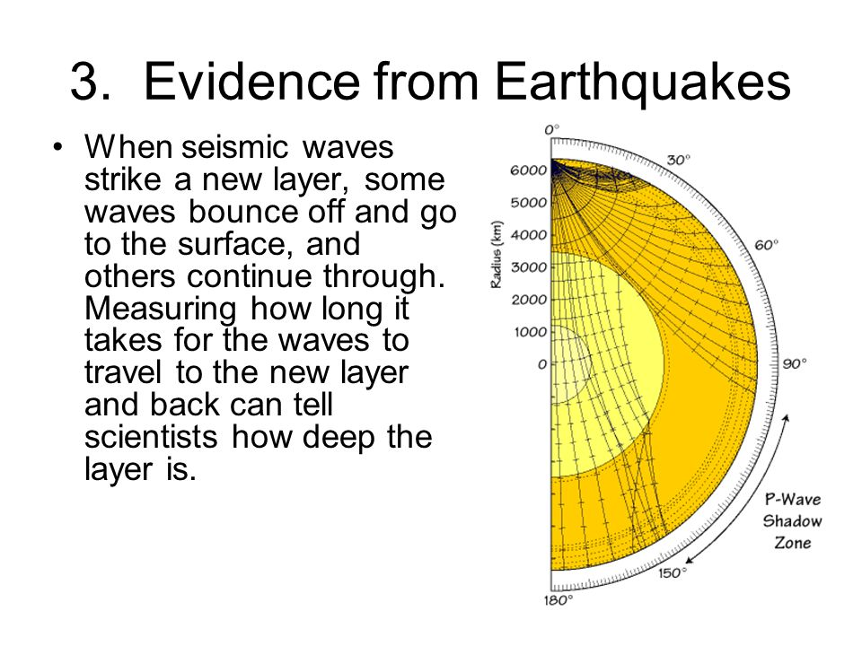 3. Evidence from Earthquakes When seismic waves strike a new layer, some waves bounce off and go to the surface, and others continue through. Measurin