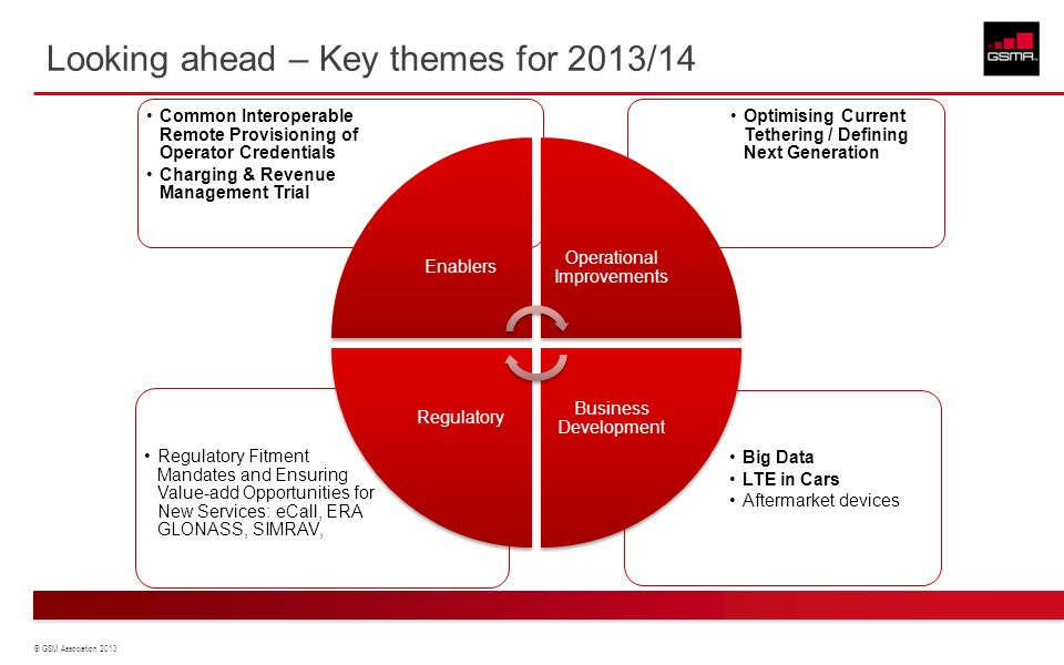 © GSM Association 2013 Looking ahead – Key themes for 2013/14 Big Data LTE in Cars Aftermarket devices Regulatory Fitment Mandates and Ensuring Value-add Opportunities for New Services: eCall, ERA GLONASS, SIMRAV, Optimising Current Tethering / Defining Next Generation Common Interoperable Remote Provisioning of Operator Credentials Charging & Revenue Management Trial Enablers Operational Improvements Business Development Regulatory
