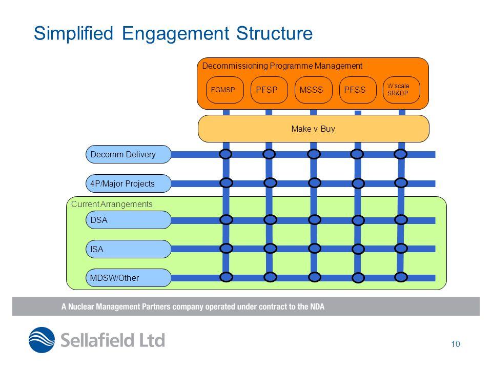 10 Simplified Engagement Structure Current Arrangements Decommissioning Programme Management FGMSP PFSPMSSSPFSS Wscale SR&DP Decomm Delivery 4P/Major