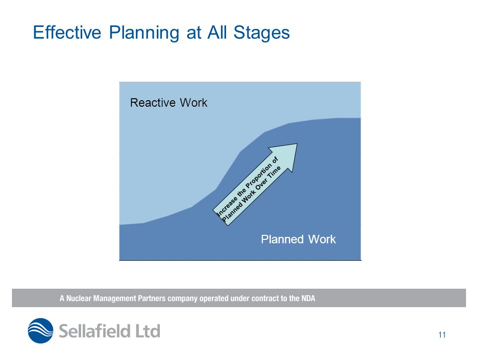 11 Effective Planning at All Stages Increase the Proportion of Planned Work Over Time Reactive Work Planned Work