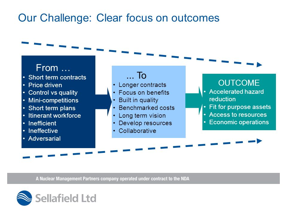 ... To Longer contracts Focus on benefits Built in quality Benchmarked costs Long term vision Develop resources Collaborative From … Short term contra