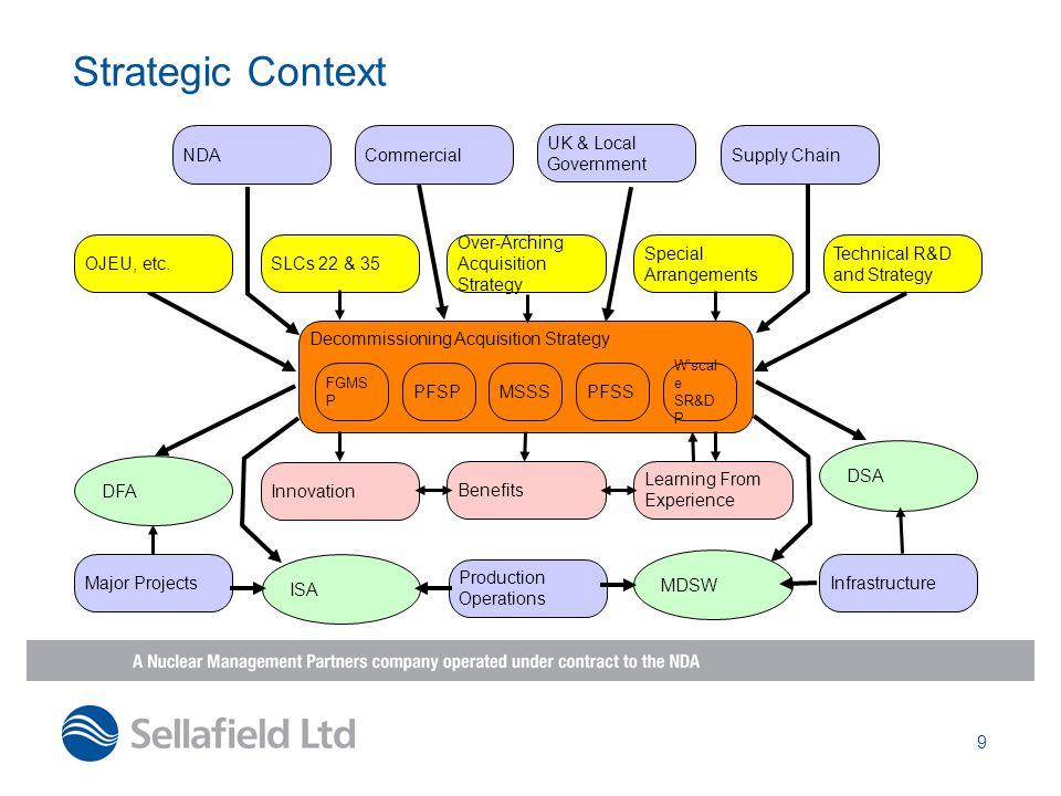 9 Strategic Context Decommissioning Acquisition Strategy FGMS P PFSPMSSSPFSS Wscal e SR&D P Over-Arching Acquisition Strategy Special Arrangements SLC