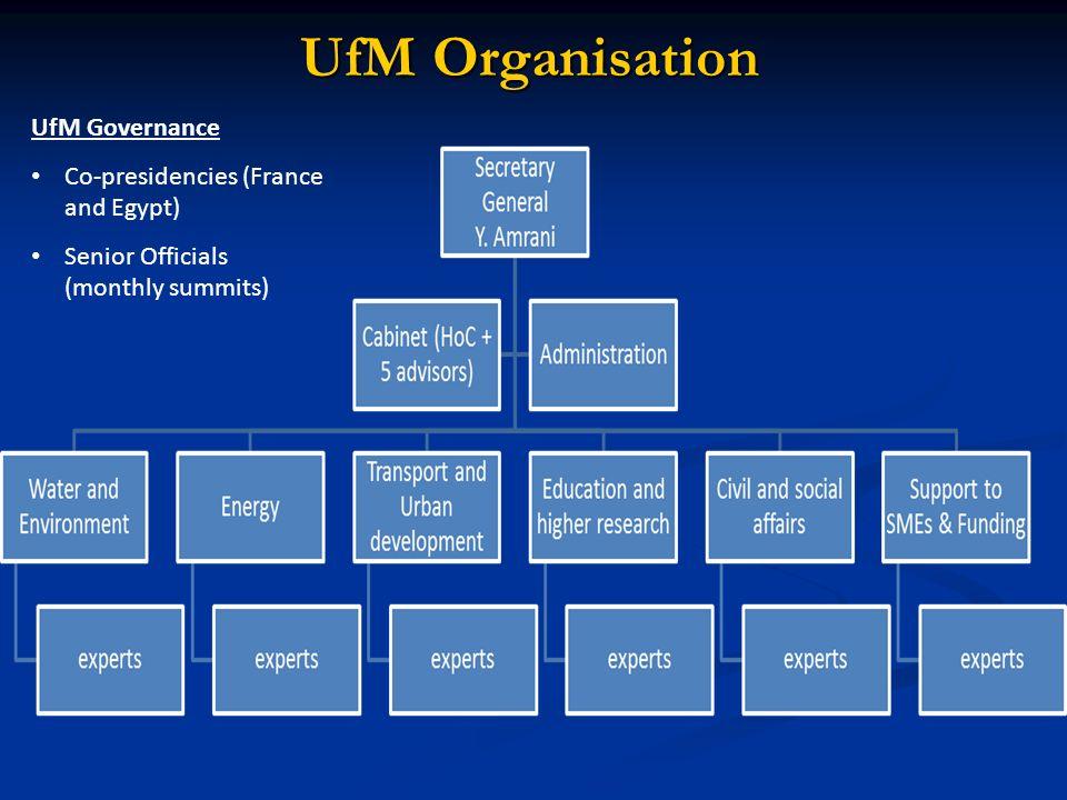 UfM Organisation UfM Governance Co-presidencies (France and Egypt) Senior Officials (monthly summits)