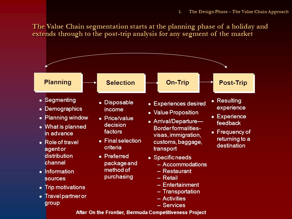 Selection On-Trip Post-Trip Segmenting Demographics Planning window What is planned in advance Role of travel agent or distribution channel Information sources Trip motivations Travel partner or group Disposable income Price/value decision factors Final selection criteria Preferred package and method of purchasing Experiences desired Value Proposition Arrival/Departure Border formalities- visas, immigration, customs, baggage, transport Specific needs –Accommodations –Restaurant –Retail –Entertainment –Transportation –Activities –Services Resulting experience Experience feedback Frequency of returning to a destination Planning After On the Frontier, Bermuda Competitiveness Project 1.