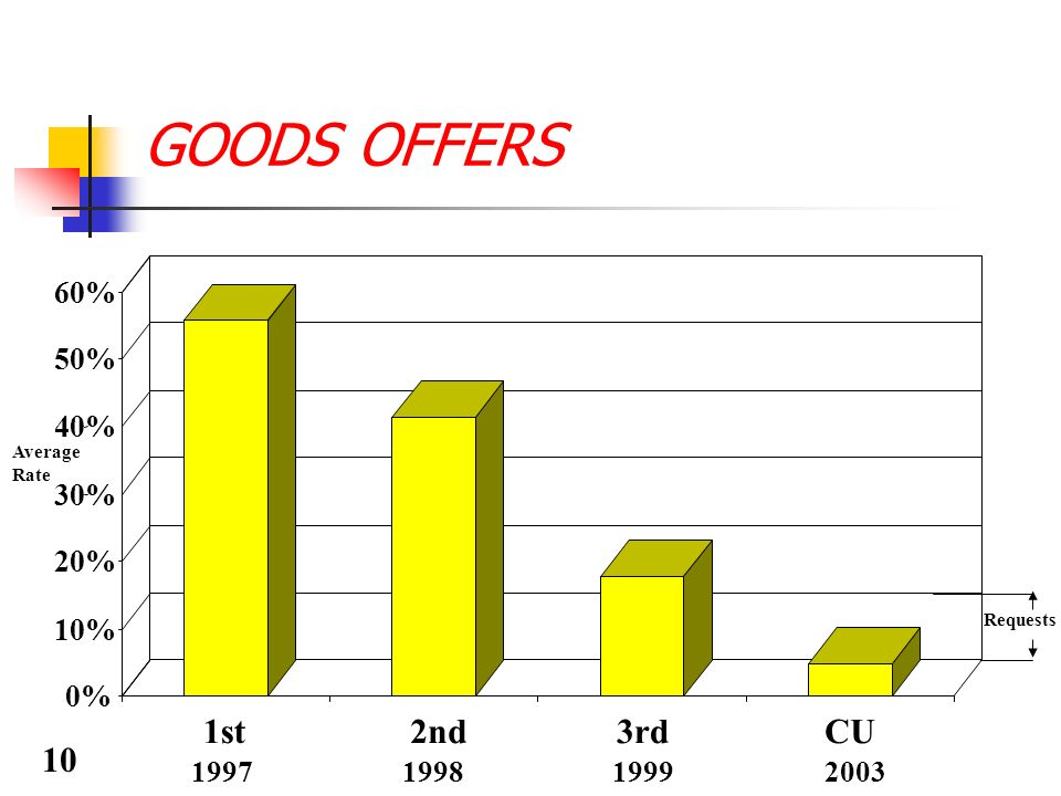 GOODS OFFERS Average Rate 1997199819992003 Requests 0% 10% 20% 30% 40% 50% 60% 1st2nd3rdCU 10
