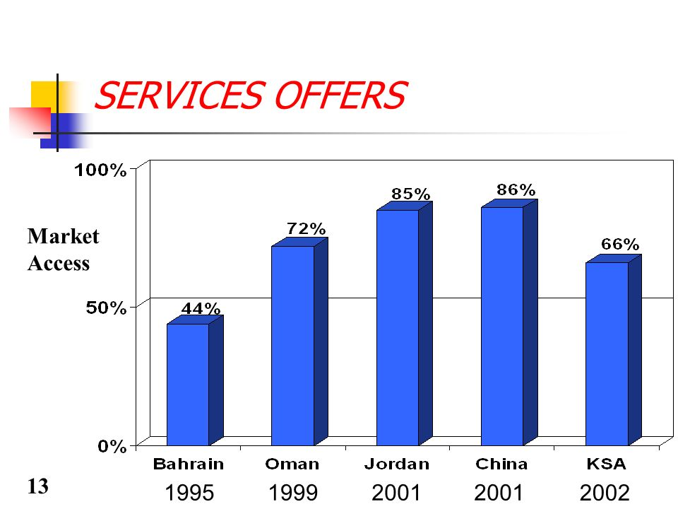 SERVICES OFFERS Market Access 199519992001 2002 13