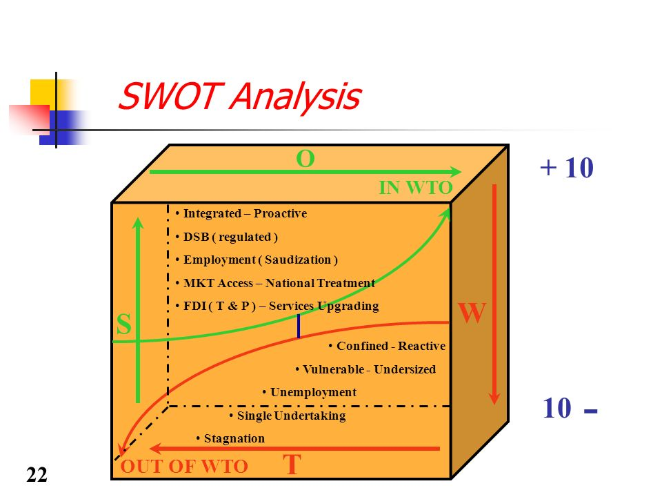 SWOT Analysis S T O + 10 W 10 ــ Integrated – Proactive DSB ( regulated ) Employment ( Saudization ) MKT Access – National Treatment FDI ( T & P ) – S