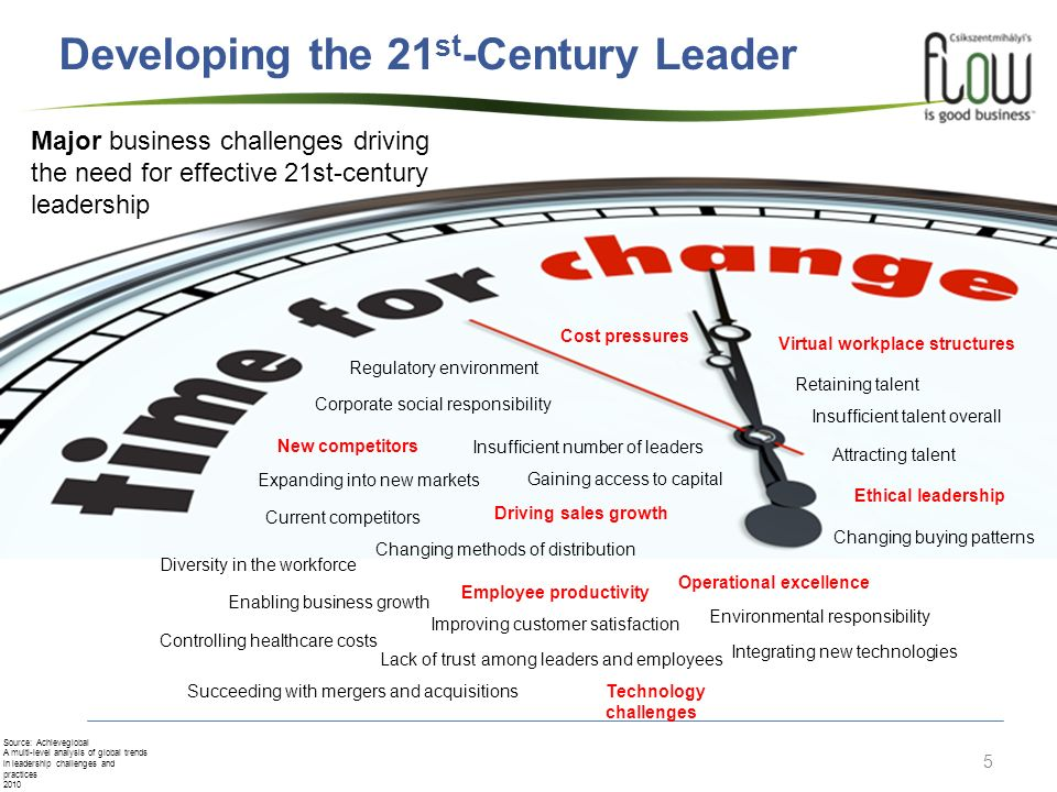 5 Developing the 21 st -Century Leader Major business challenges driving the need for effective 21st-century leadership Attracting talent Changing buy