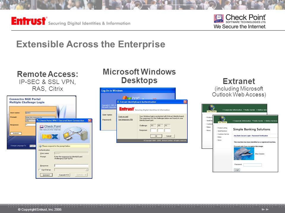 © Copyright Entrust, Inc. 2005 Extensible Across the Enterprise Extranet (including Microsoft Outlook Web Access) Microsoft Windows Desktops AnyUser *