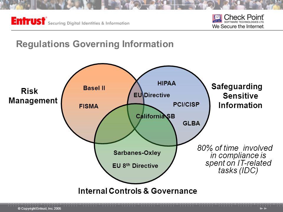 © Copyright Entrust, Inc. 2005 Regulations Governing Information Risk Management Safeguarding Sensitive Information Internal Controls & Governance Bas