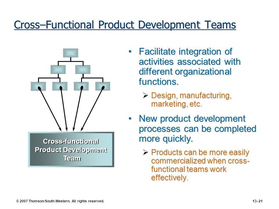 © 2007 Thomson/South-Western. All rights reserved. 13–21 Cross–Functional Product Development Teams Facilitate integration of activities associated wi