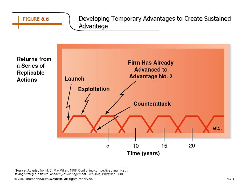 © 2007 Thomson/South-Western. All rights reserved. 13–4 FIGURE 5.5 Developing Temporary Advantages to Create Sustained Advantage Source: Adapted from