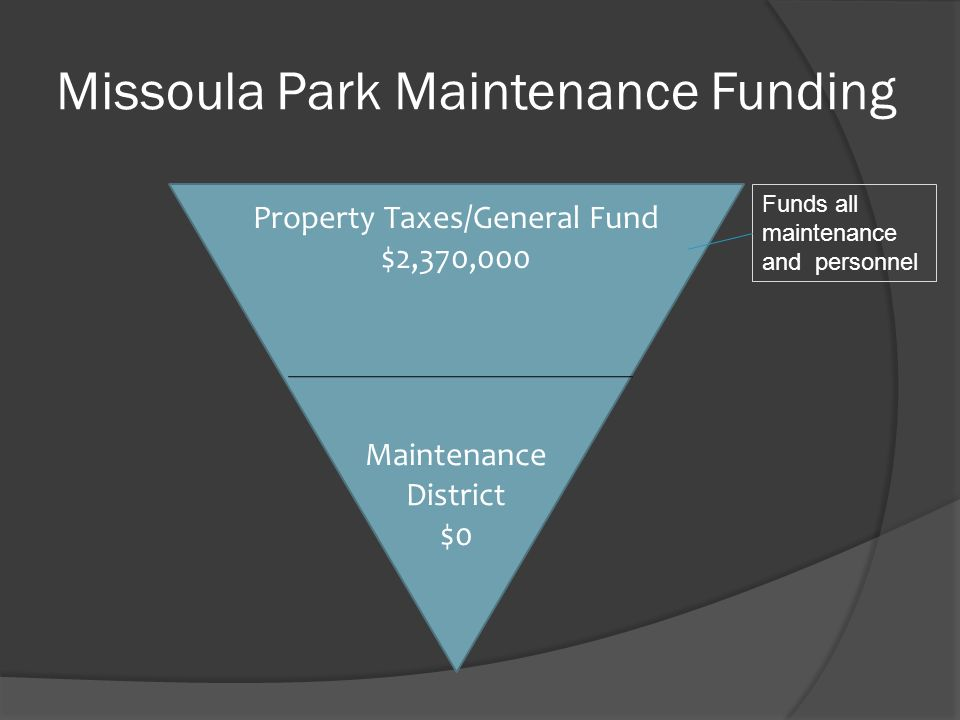 Missoula Park Maintenance Funding Property Taxes/General Fund $2,370,000 Maintenance District $0 Funds all maintenance and personnel