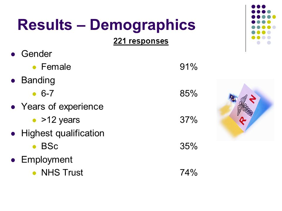 Results – Demographics 221 responses Gender Female91% Banding 6-785% Years of experience >12 years37% Highest qualification BSc35% Employment NHS Trust74%