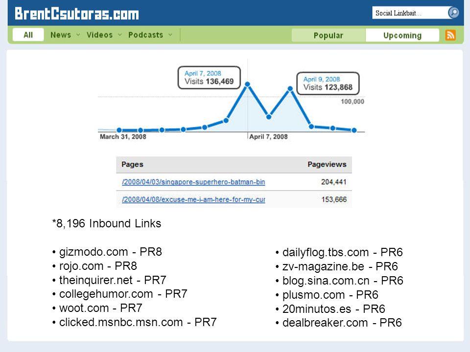 *8,196 Inbound Links gizmodo.com - PR8 rojo.com - PR8 theinquirer.net - PR7 collegehumor.com - PR7 woot.com - PR7 clicked.msnbc.msn.com - PR7 dailyflo