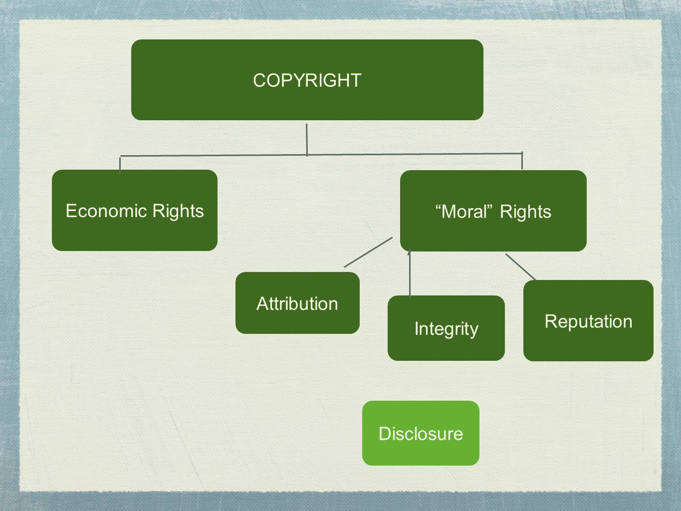 Economic Rights Moral Rights Attribution COPYRIGHT Integrity Reputation Disclosure