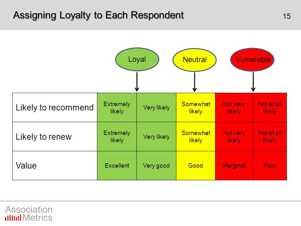 15 Likely to recommend Extremely likely Very likely Somewhat likely Not very likely Not at all likely Likely to renew Extremely likely Very likely Som
