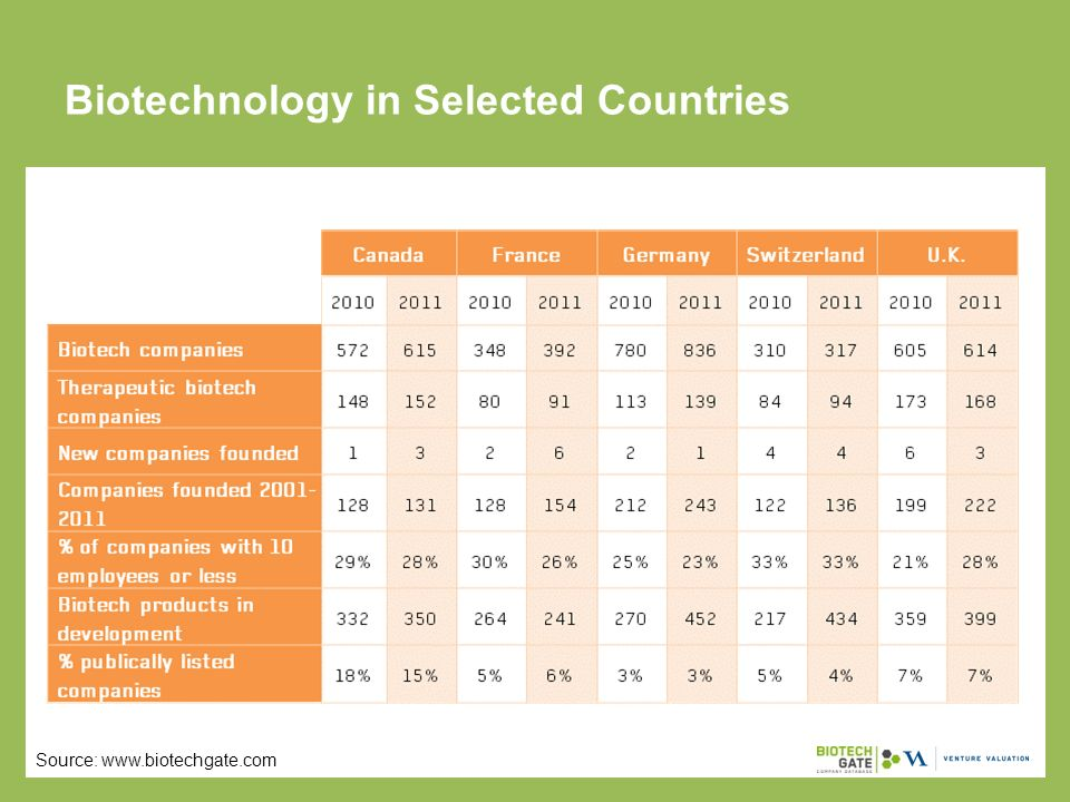 Biotechnology in Selected Countries Source: www.biotechgate.com