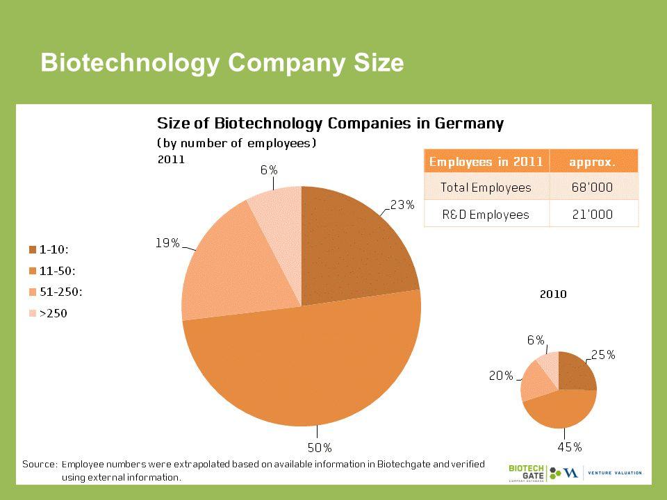 Biotechnology Company Size
