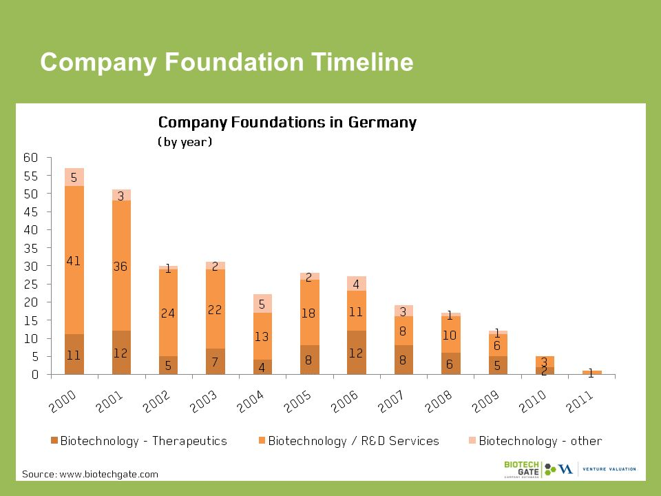 Company Foundation Timeline