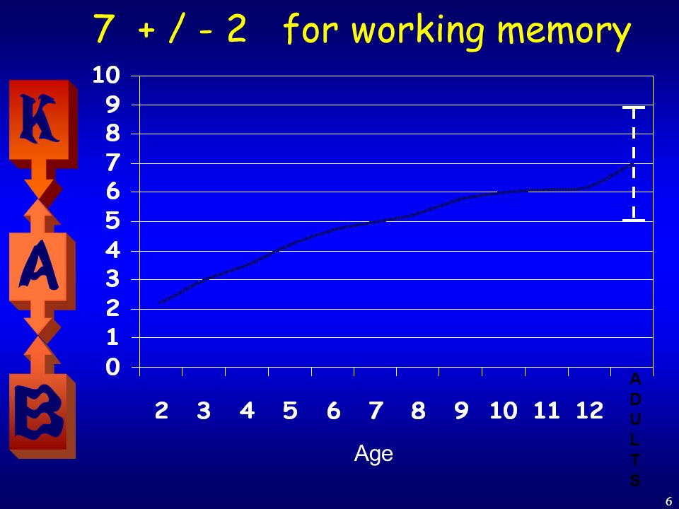 6 7 + / - 2 for working memory Age ADULTSADULTS
