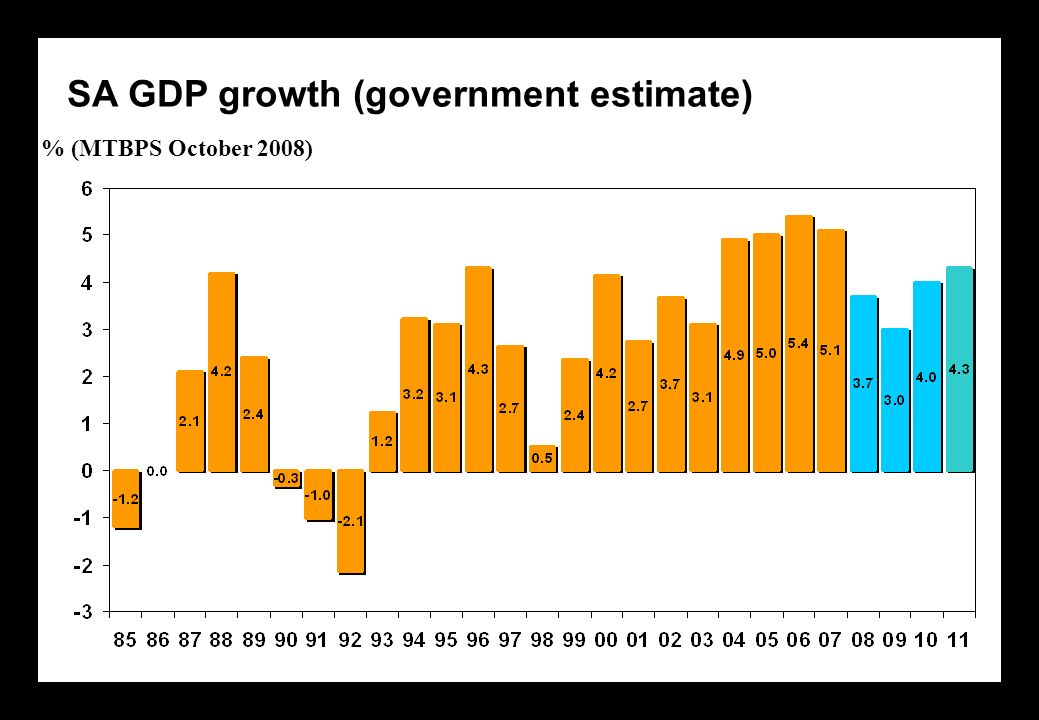SA GDP growth (government estimate) % (MTBPS October 2008)