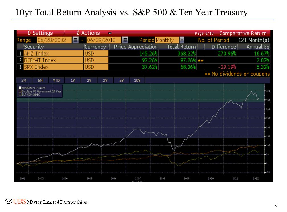10yr Total Return Analysis vs. S&P 500 & Ten Year Treasury 5
