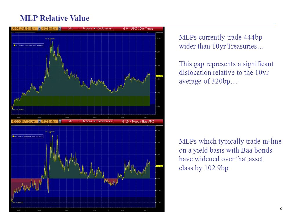 MLP Relative Value MLPs currently trade 444bp wider than 10yr Treasuries… This gap represents a significant dislocation relative to the 10yr average o
