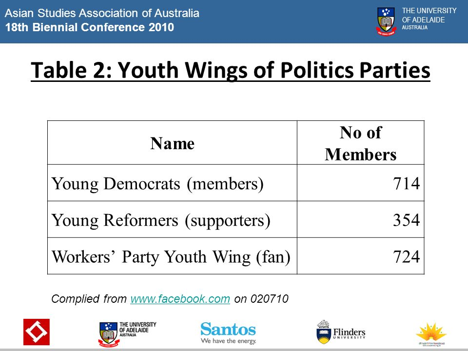 Asian Studies Association of Australia 18th Biennial Conference 2010 THE UNIVERSITY OF ADELAIDE AUSTRALIA Table 2: Youth Wings of Politics Parties Name No of Members Young Democrats (members)714 Young Reformers (supporters)354 Workers Party Youth Wing (fan)724 Complied from   on www.facebook.com