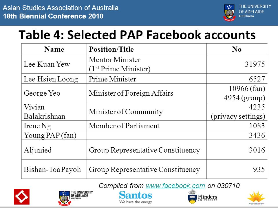 Asian Studies Association of Australia 18th Biennial Conference 2010 THE UNIVERSITY OF ADELAIDE AUSTRALIA Table 4: Selected PAP Facebook accounts NamePosition/TitleNo Lee Kuan Yew Mentor Minister (1 st Prime Minister) Lee Hsien LoongPrime Minister6527 George YeoMinister of Foreign Affairs (fan) 4954 (group) Vivian Balakrishnan Minister of Community 4235 (privacy settings) Irene NgMember of Parliament1083 Young PAP (fan)3436 AljuniedGroup Representative Constituency3016 Bishan-Toa PayohGroup Representative Constituency935 Complied from   on www.facebook.com