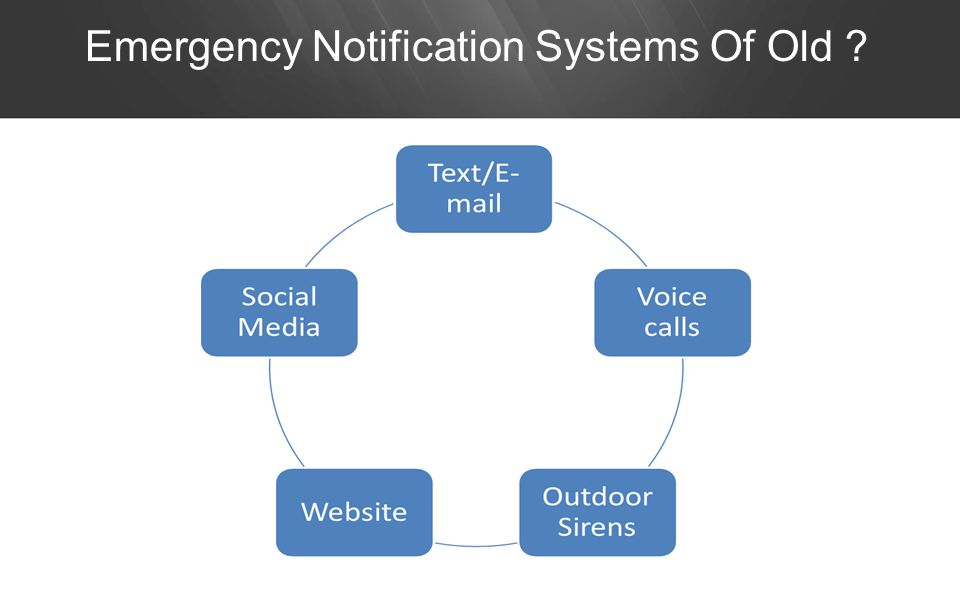 Emergency Notification Systems Of Old ?