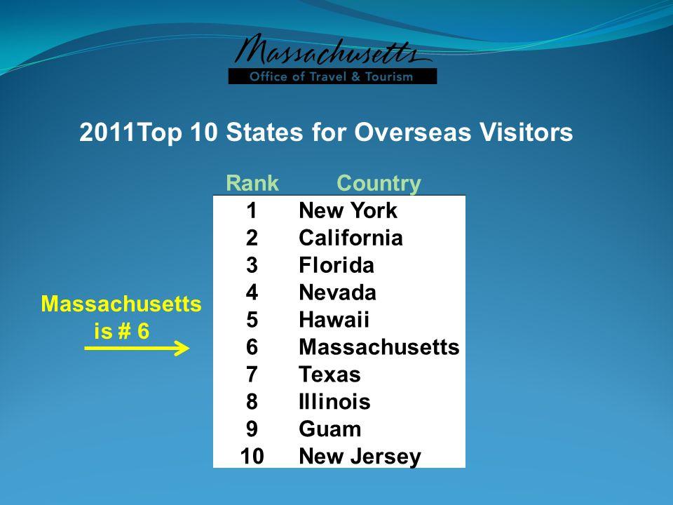 2011Top 10 States for Overseas Visitors Massachusetts is # 6 RankCountry 1 New York 2 California 3 Florida 4 Nevada 5 Hawaii 6 Massachusetts 7 Texas 8
