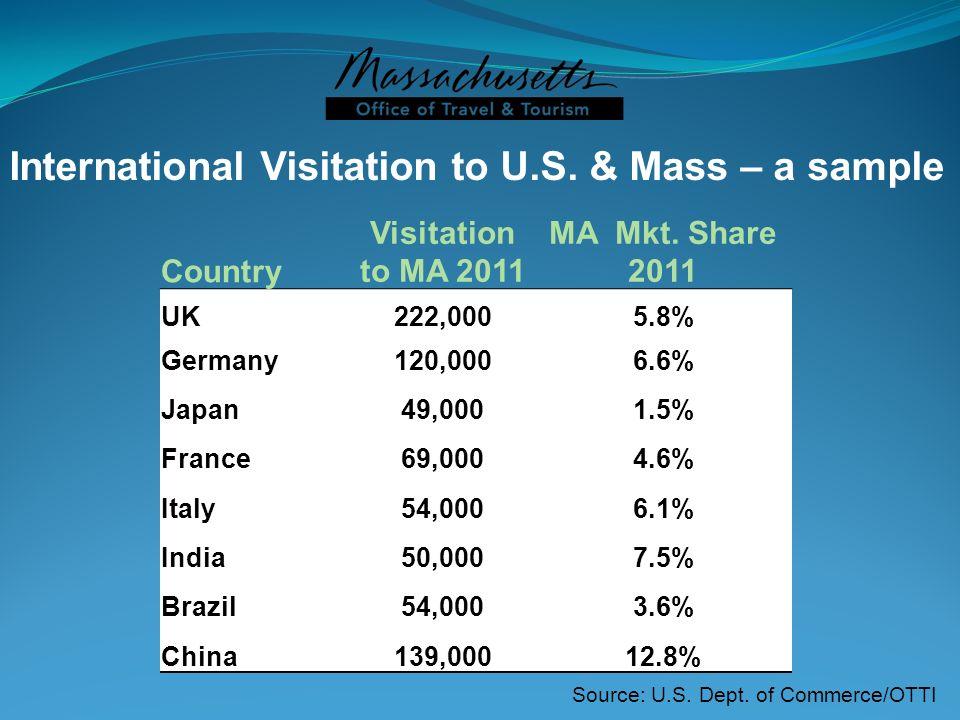 International Visitation to U.S. & Mass – a sample Country Visitation to MA 2011 MA Mkt. Share 2011 UK222,0005.8% Germany120,0006.6% Japan49,0001.5% F