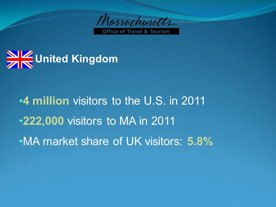 United Kingdom 4 million visitors to the U.S. in 2011 222,000 visitors to MA in 2011 MA market share of UK visitors: 5.8%