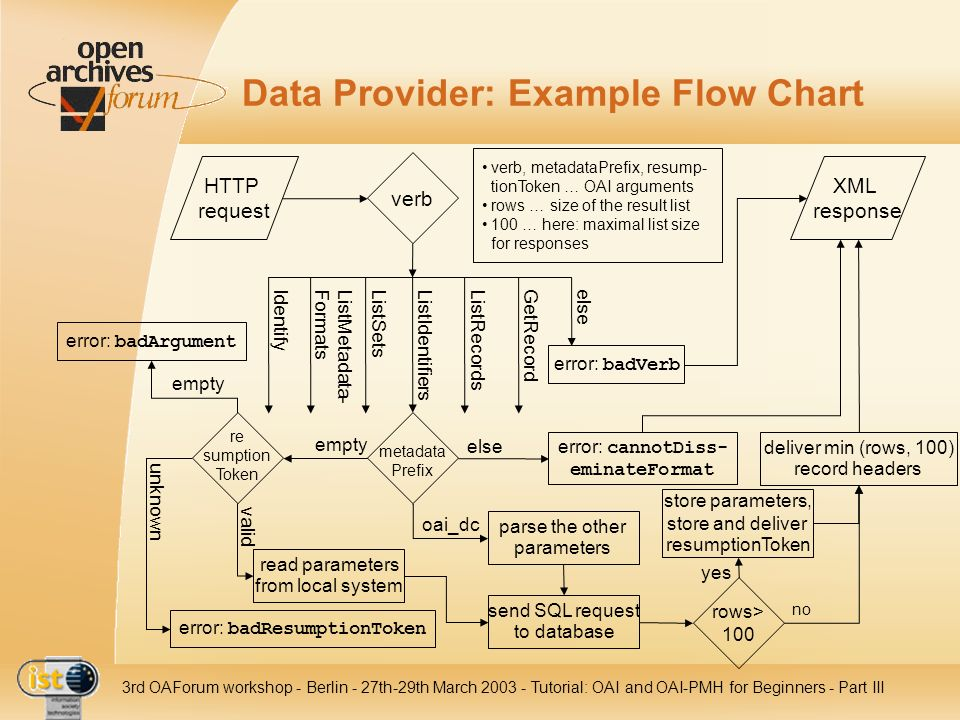 IST- 2001-320015 3rd OAForum workshop - Berlin - 27th-29th March 2003 - Tutorial: OAI and OAI-PMH for Beginners - Part III Data Provider: Example Flow