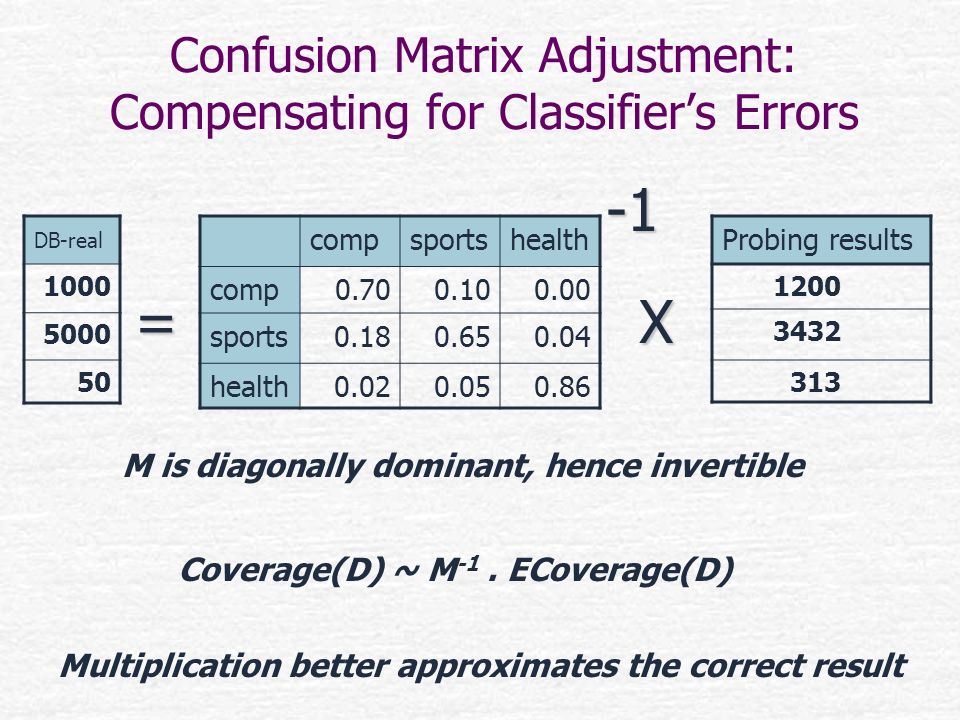 Confusion Matrix Adjustment: Compensating for Classifiers Errors compsportshealth comp0.700.100.00 sports0.180.650.04 health0.020.050.86 DB-real 1000
