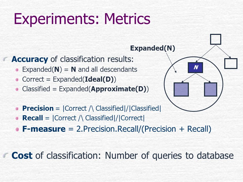 Accuracy of classification results: Expanded(N) = N and all descendants Correct = Expanded(Ideal(D)) Classified = Expanded(Approximate(D)) Precision =