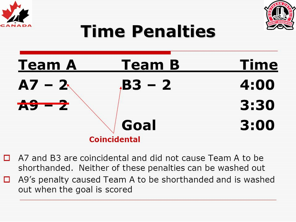 Time Penalties Team ATeam BTime A7 – 2 B3 – 2 4:00 A9 – 23:30 Goal3:00 A7 and B3 are coincidental and did not cause Team A to be shorthanded.