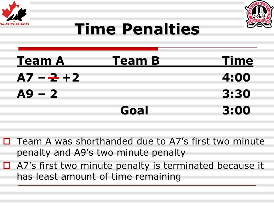 Time Penalties Team ATeam BTime A7 – 2 +24:00 A9 – 23:30 Goal3:00 Team A was shorthanded due to A7s first two minute penalty and A9s two minute penalty A7s first two minute penalty is terminated because it has least amount of time remaining