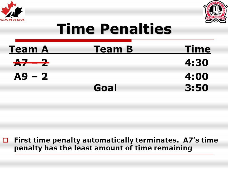 Time Penalties Team ATeam BTime A7 – 24:30 A9 – 24:00 Goal3:50 First time penalty automatically terminates.
